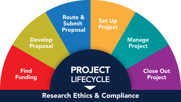 You are here: Project Lifecycle, Research Ethics & Compliance