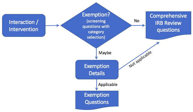 flowchart showing the 2018 IRB exemption review path
